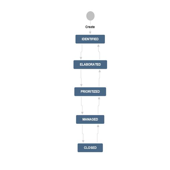 Issue Management in JIRA