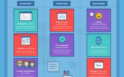 Les meilleures pratiques d'Agile pour des équipes performantes