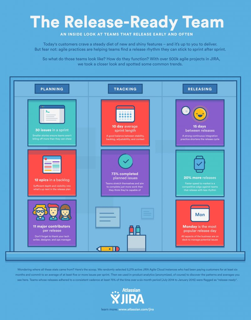 Infographic Agile's Best Practices