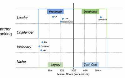 Dominators, Pretenders and Legacy Agile Tools