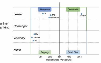 Dominators, Pretenders and Legacy Agile Tools