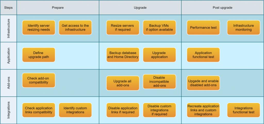 Atlassian-Application-Upgrade-Process