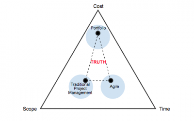 How Project & PPM (PPPM) Management systems succumbed to the triple constraint