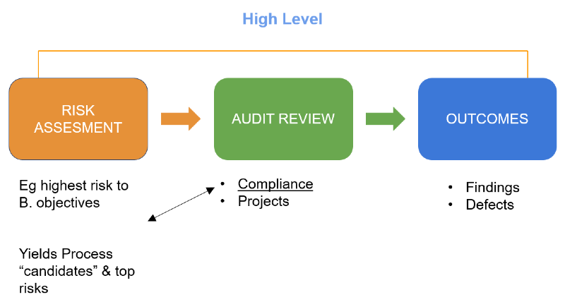 GRC - Governance, Risk and Compliance 9