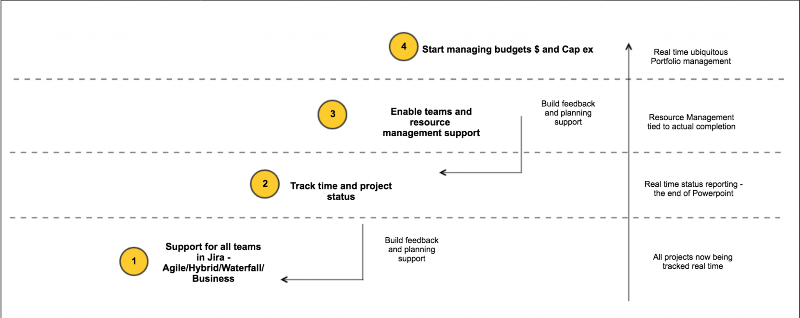 How Project & PPM (PPPM) Management systems succumbed to the triple constraint 5