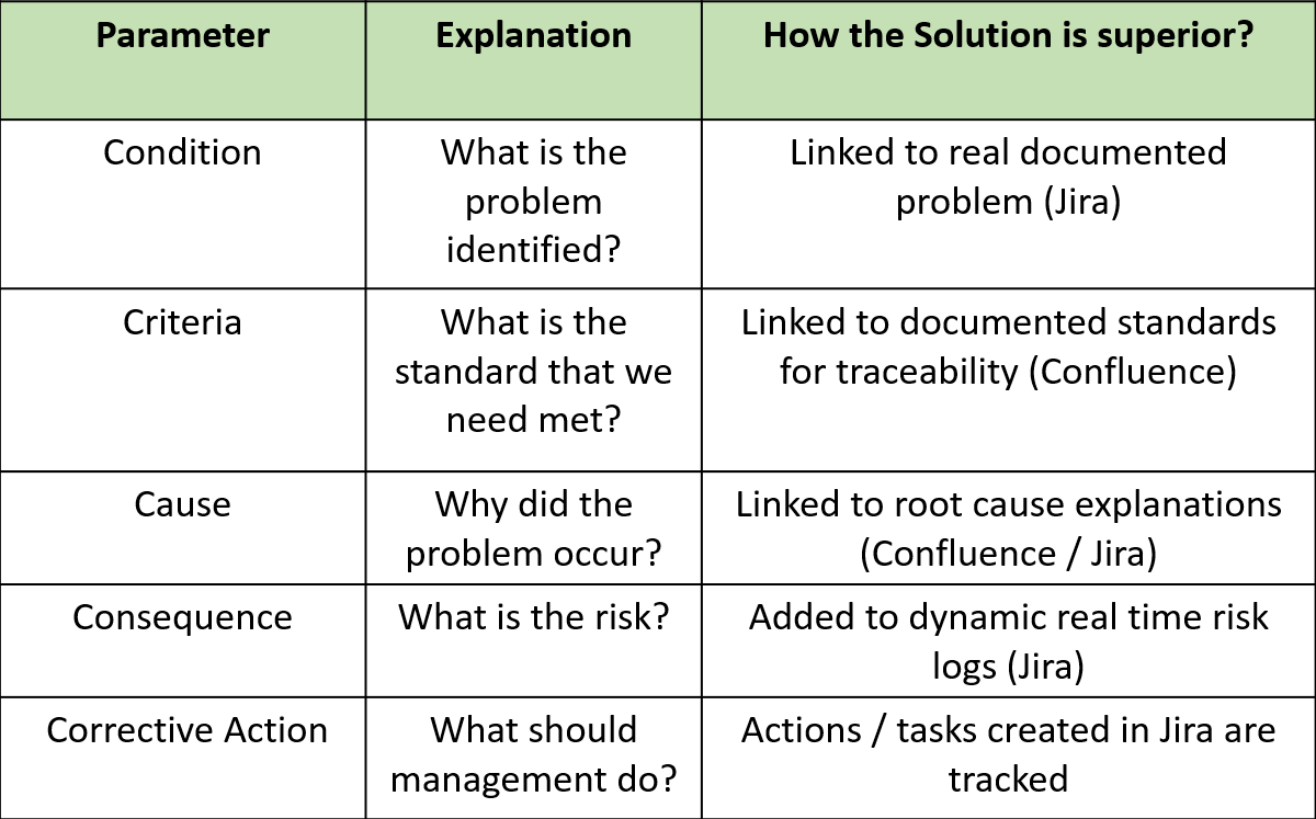 GRC - Governance, Risk and Compliance 11