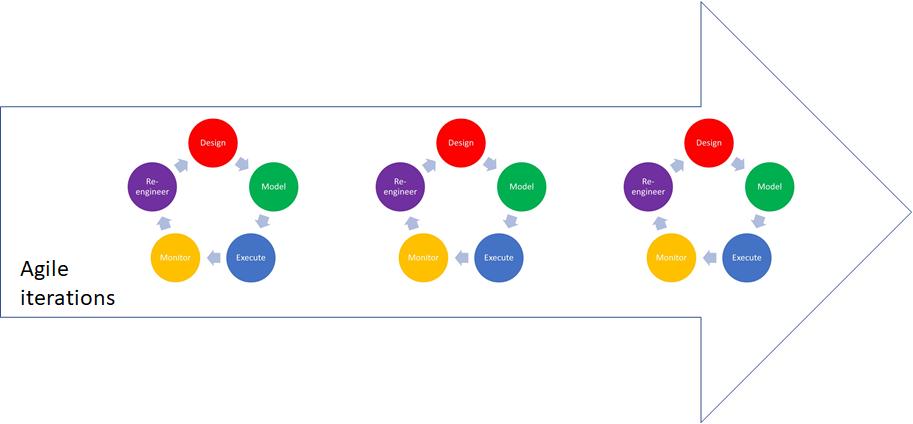 Process Management 3