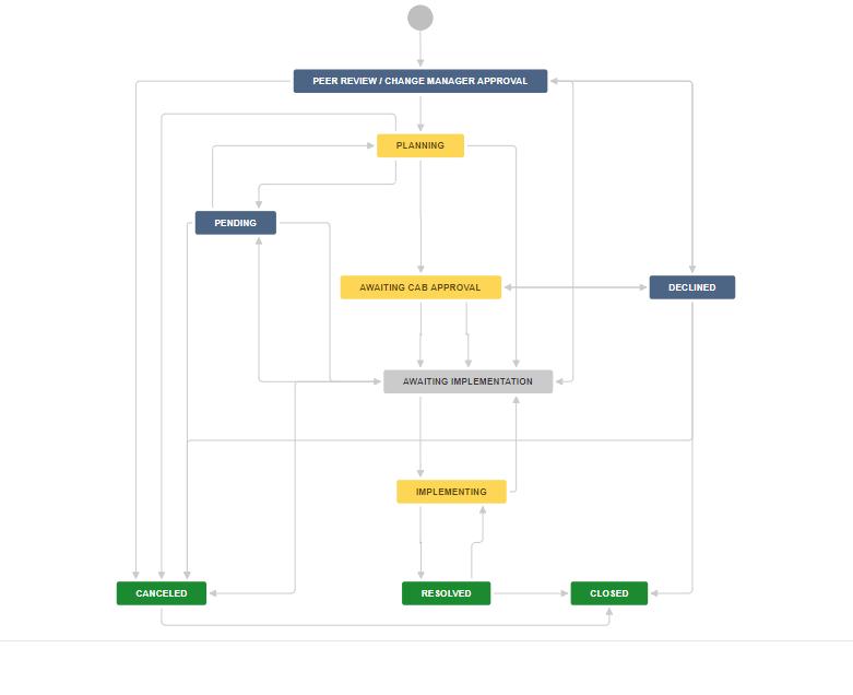 Process Management 5