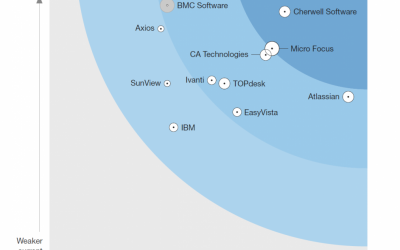 Our Take… Atlassian Service Desk – Finally acknowledged in the Forrester Wave
