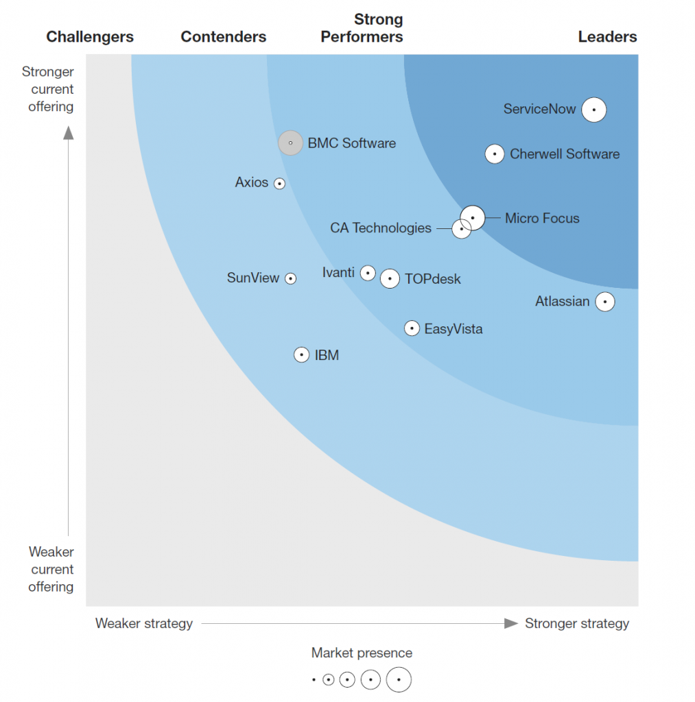 Our Take... Atlassian Service Desk - Finally acknowledged in the Forrester Wave 1