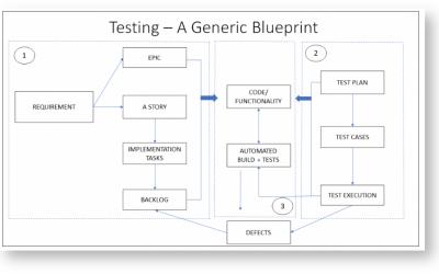 Six étapes pour sélectionner et mettre en œuvre les applications tierces Atlassian