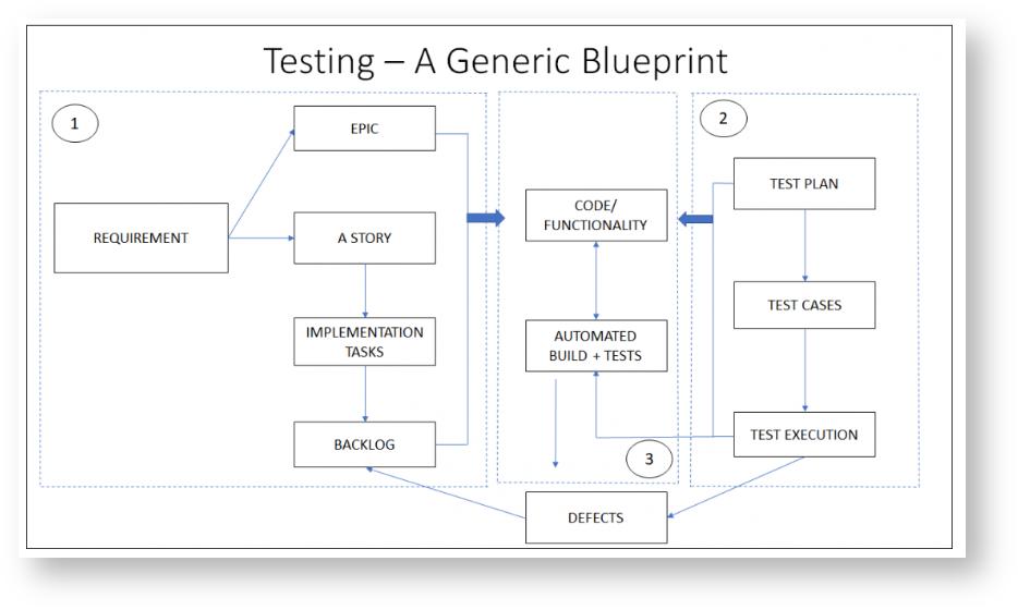 Six étapes pour sélectionner et mettre en œuvre les applications tierces Atlassian 3
