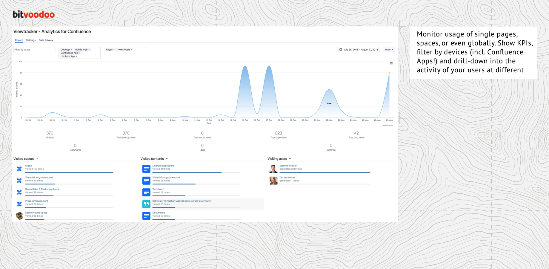 Viewtracker - Analytics for Confluence 3