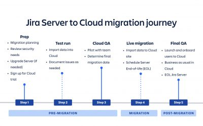 7 tips on a successful Server to Cloud migration