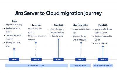 7 conseils pour une migration réussie du serveur vers le cloud
