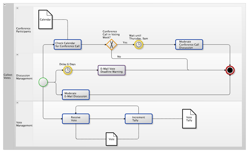 yWorks Diagrams for Confluence 3