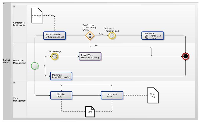 yWorks Diagrams pour Confluence 3