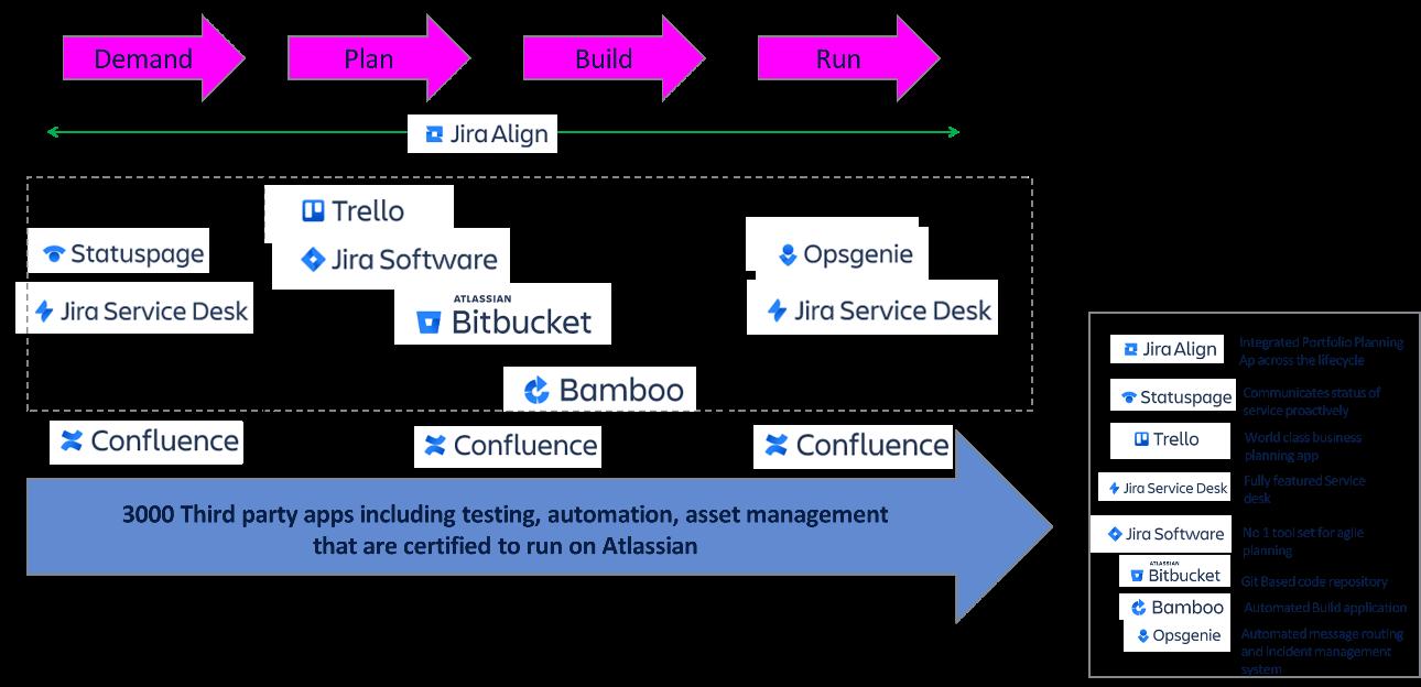 Forrester's 2019 Wave Shows Strength of Atlassian Jira Service Management (formerly Service Desk) 3