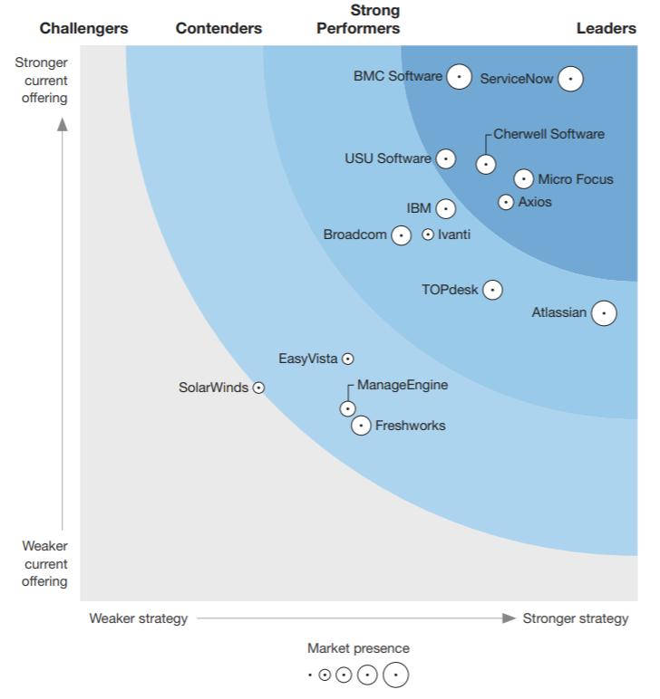 Forrester's 2019 Wave Shows Strength of Atlassian Jira Service Management (formerly Service Desk) 1