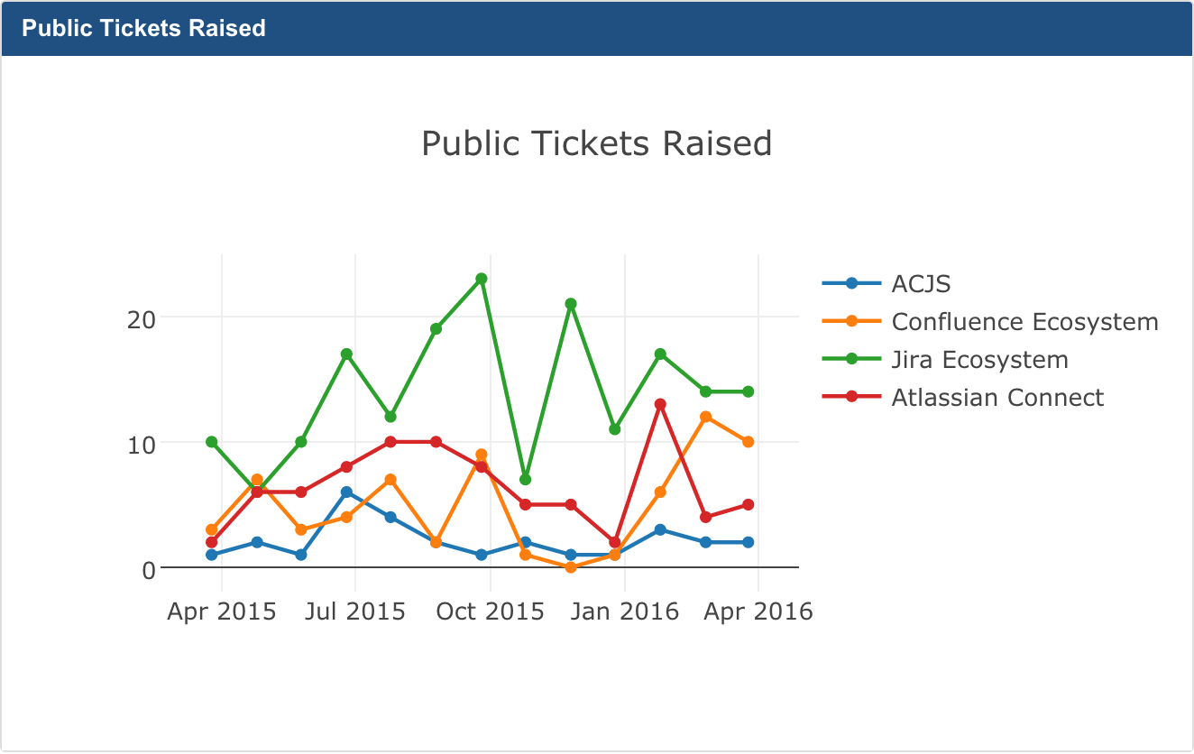 JavaScript Charts for Jira Cloud 3