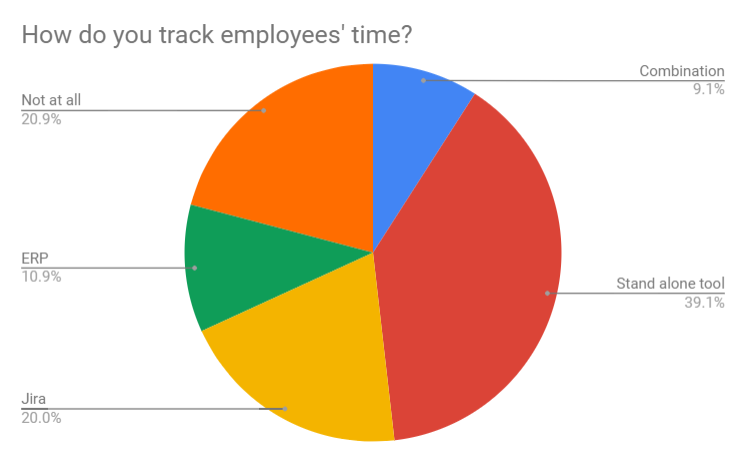 Real Time PPM (Portfolio & Project Management) webinar follow-up- survey results 3