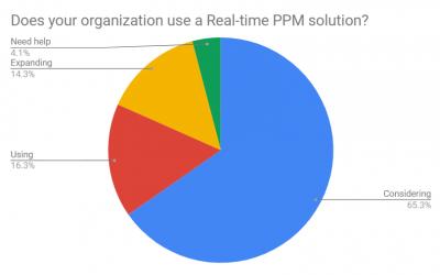 Real Time PPM (Portfolio & Project Management) webinar follow-up- survey results