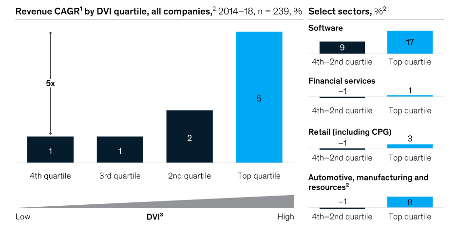 McKinsey's Double Whammy (or why aren't you investing in the tools?) 1