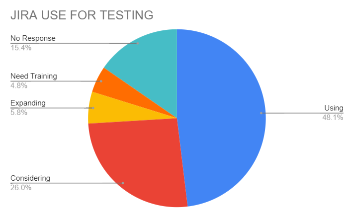 STAREAST Testing Conference follow-up survey results 1