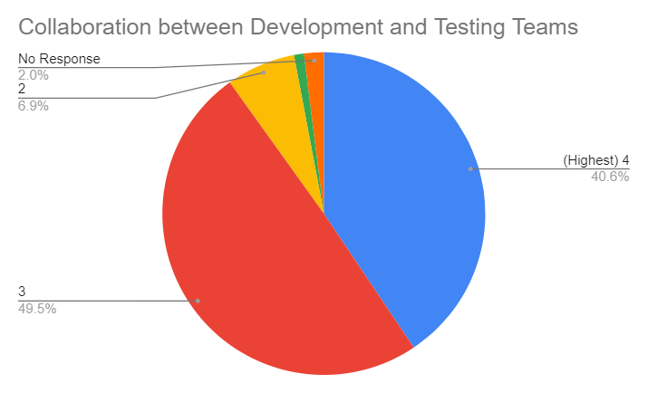 STAREAST Testing Conference follow-up survey results 2