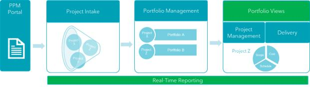 Real-Time Portfolio & Project Management at Rogers Case Study 2