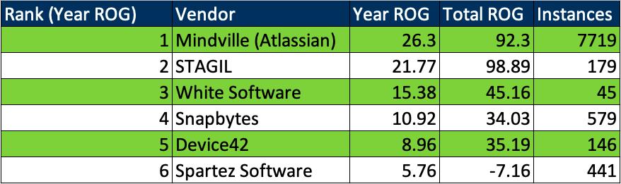 Atlassian Acquires Insight - Asset Management Creators Mindville 7