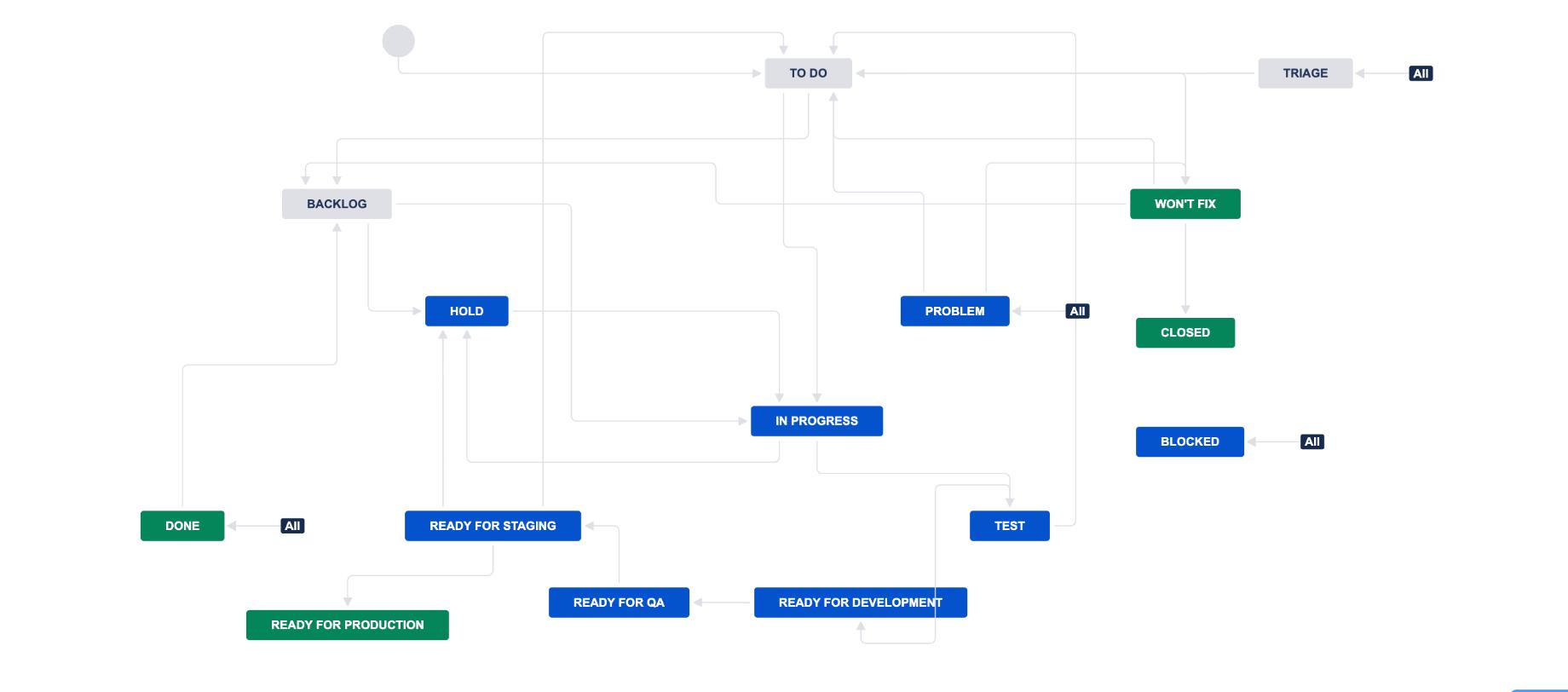 Leadgem Agile workflow 3