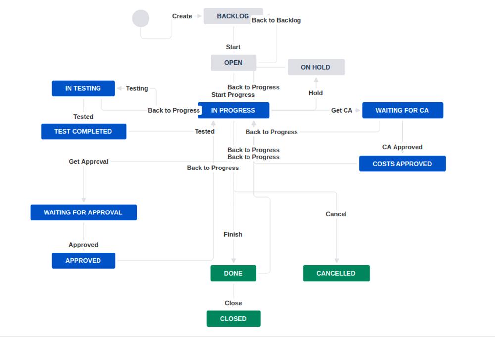 Ops Flexible Kanban Workflow 3