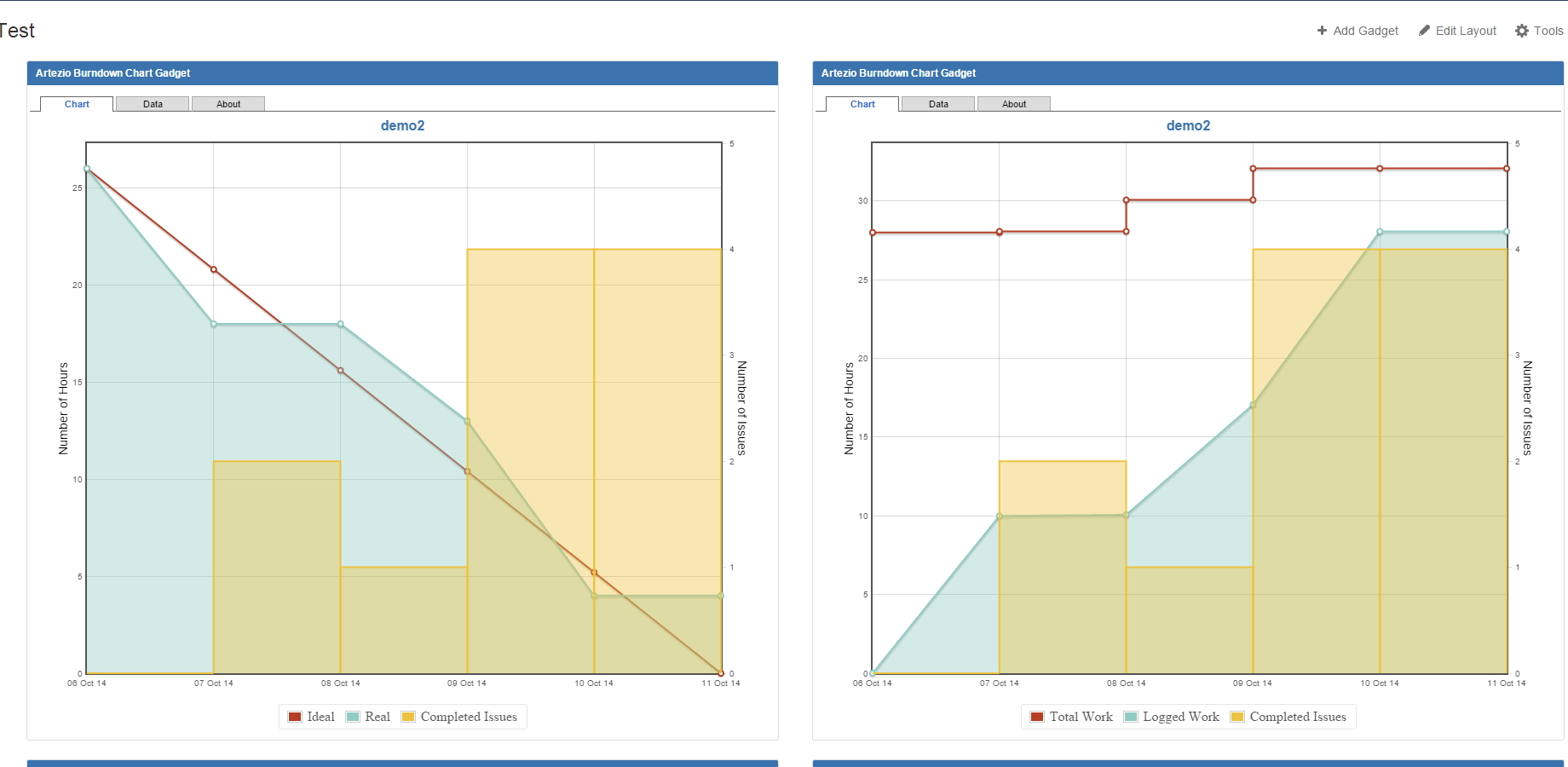 Artezio Burndown Chart for Jira