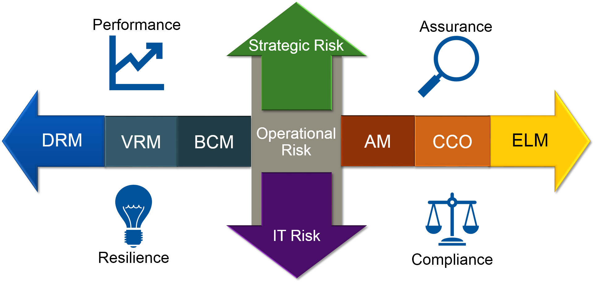 GRC - Governance, Risk and Compliance 1