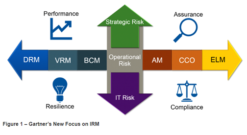 Re-imagining GRC (Governance, Risk & Compliance) 3
