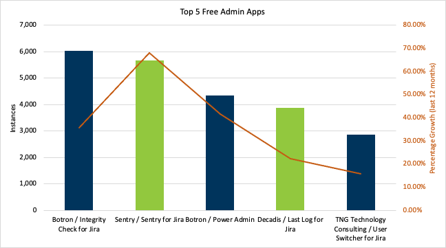 """Administration apps support the background operation of Atlassian apps and are not """"application or functional"""" in nature. Examples include cleaning up instances, copying configurations, apps that support the health of the overall application.  Administration is the 11th largest category in the marketplace (out of 27) with 61,000 instances. Administration's 61,000 instances represent 5% of the marketplace total."""