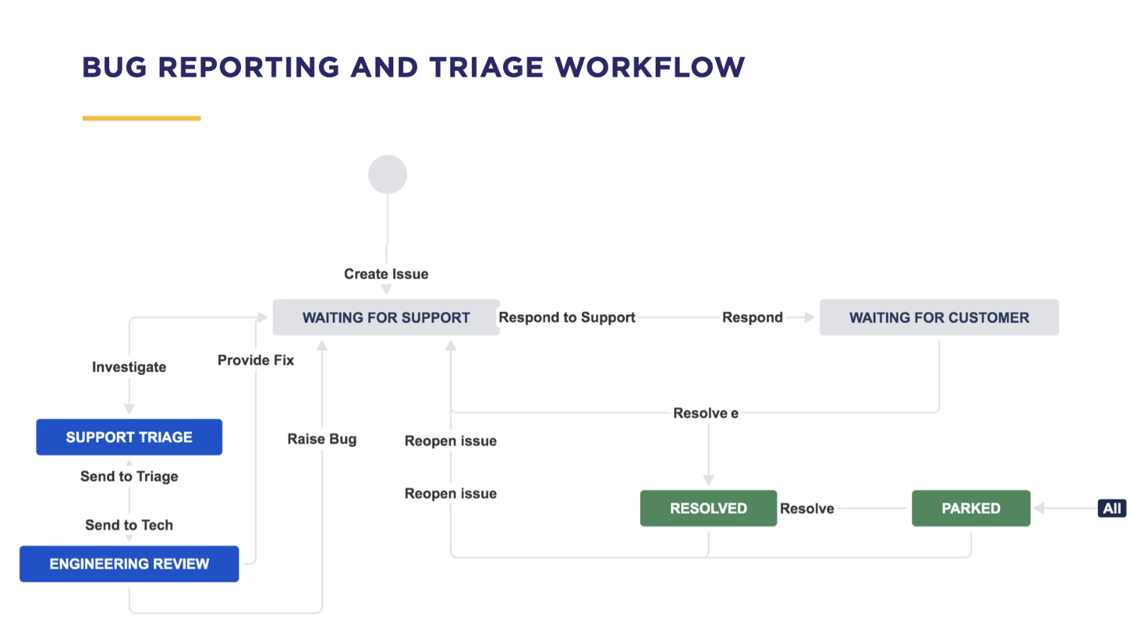 ProForma Support Triage Workflow