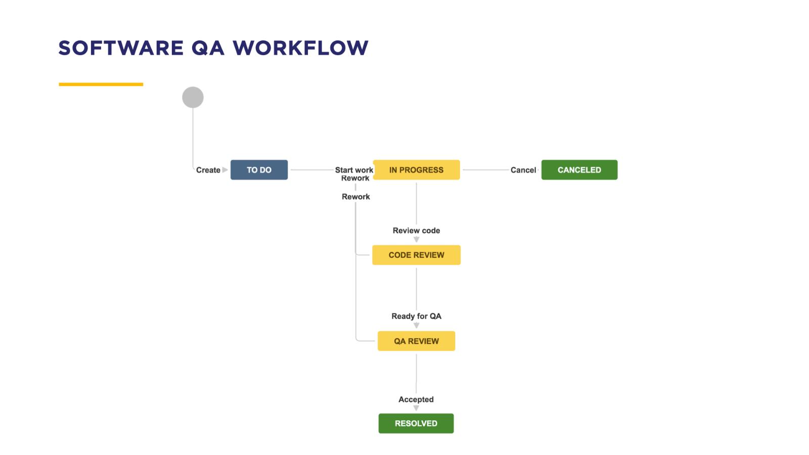 ProForma: Software QA Workflow