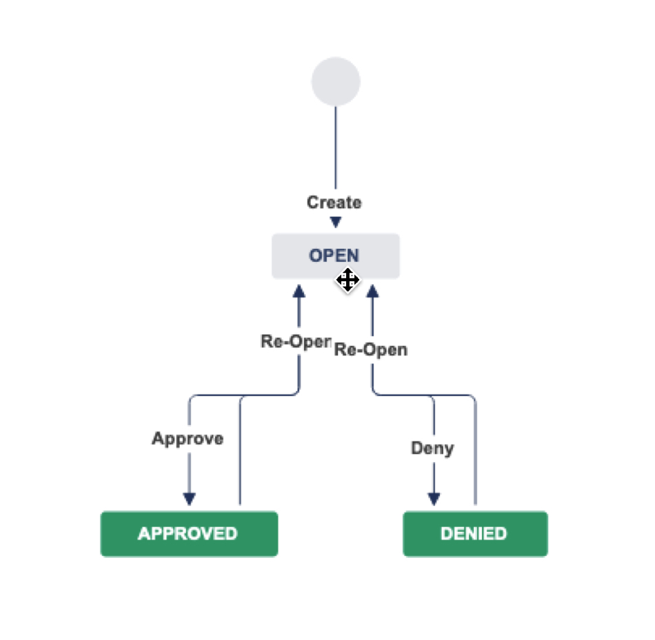 Simple Approval Workflow
