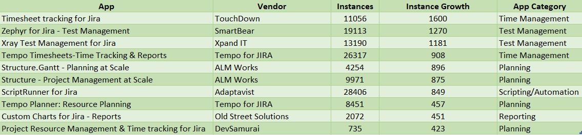 App	Vendor	Instances	Instance Growth	App Category Timesheet tracking for Jira	TouchDown	11056	1600	Time Management Zephyr for Jira - Test Management	SmartBear	19113	1270	Test Management Xray Test Management for Jira	Xpand IT	13190	1181	Test Management Tempo Timesheets-Time Tracking & Reports	Tempo for JIRA	26317	908	Time Management Structure.Gantt - Planning at Scale	ALM Works	4254	896	Planning Structure - Project Management at Scale	ALM Works	9971	875	Planning ScriptRunner for Jira	Adaptavist	28406	849	Scripting/Automation Tempo Planner: Resource Planning	Tempo for JIRA	8451	457	Planning Custom Charts for Jira - Reports	Old Street Solutions	2072	451	Reporting Project Resource Management & Time tracking for Jira	DevSamurai	735	423	Planning