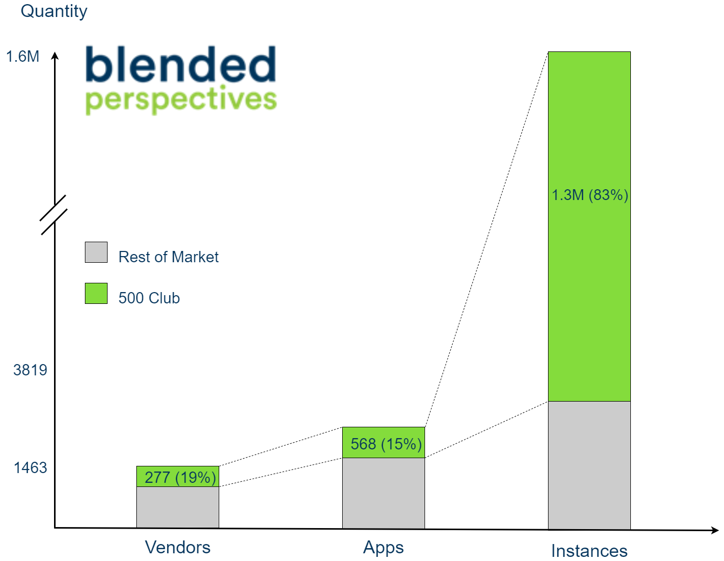 500 Club graph representing how 15% of all apps make up 83% of all instances.