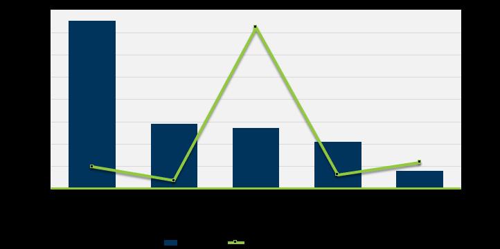 Cloud Server Data Center growth since 2018