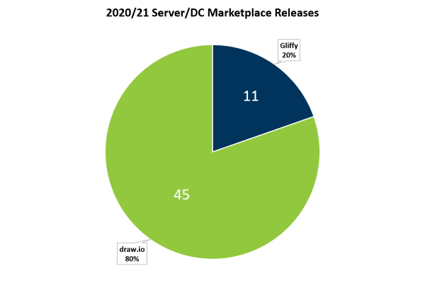 Atlassian Marketplace releases diagramming
