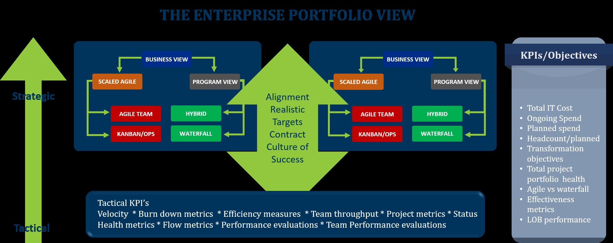 Enterprise Portfolio View