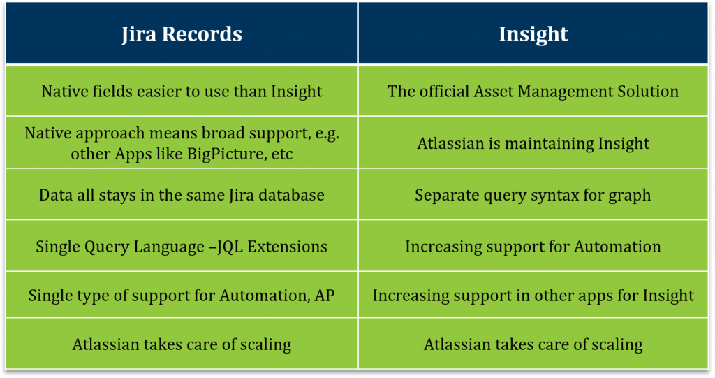 Jira vs Insight