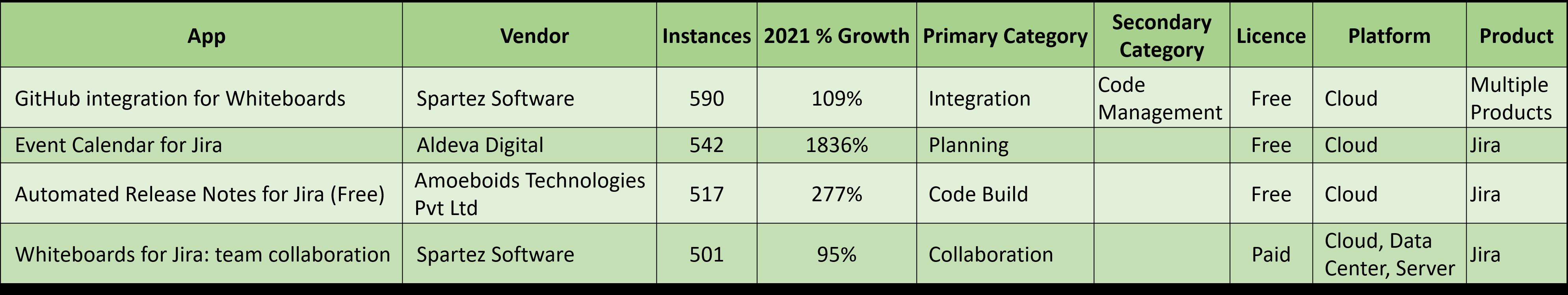 New Vendors Atlassian 500 Club June 2021