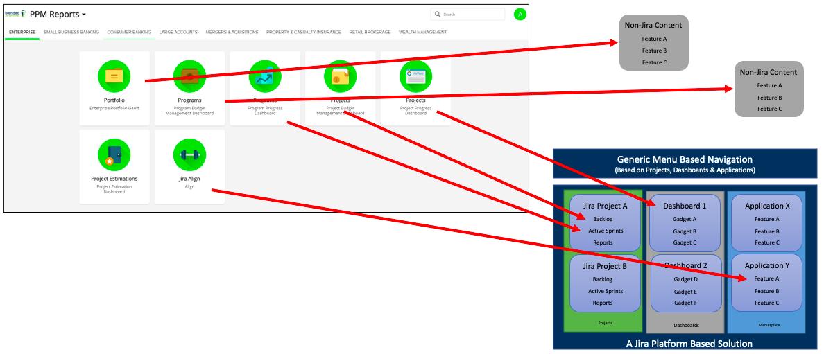 Portal Example Servado