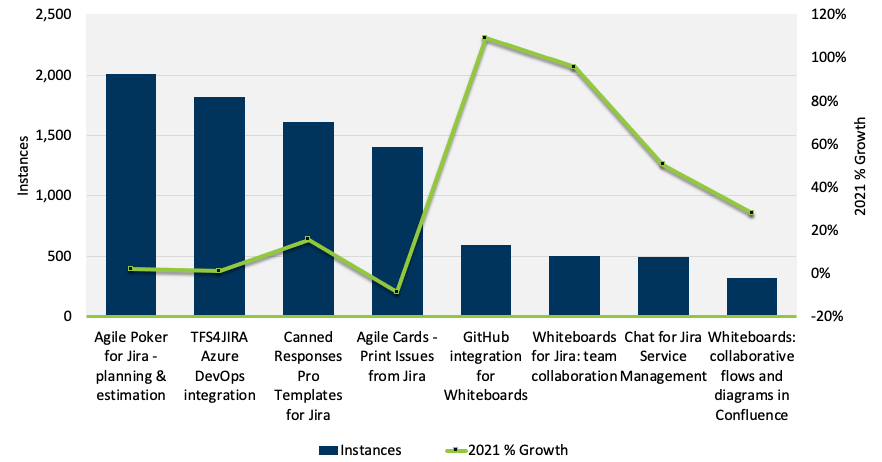 Spartez Software Apps Instances and 2021 growth