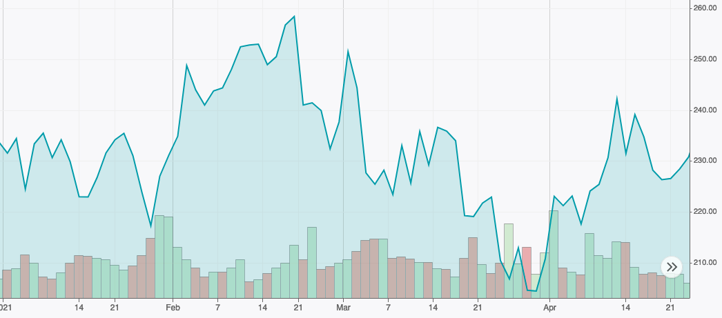 Atlassian prix du stock Jan - Apr